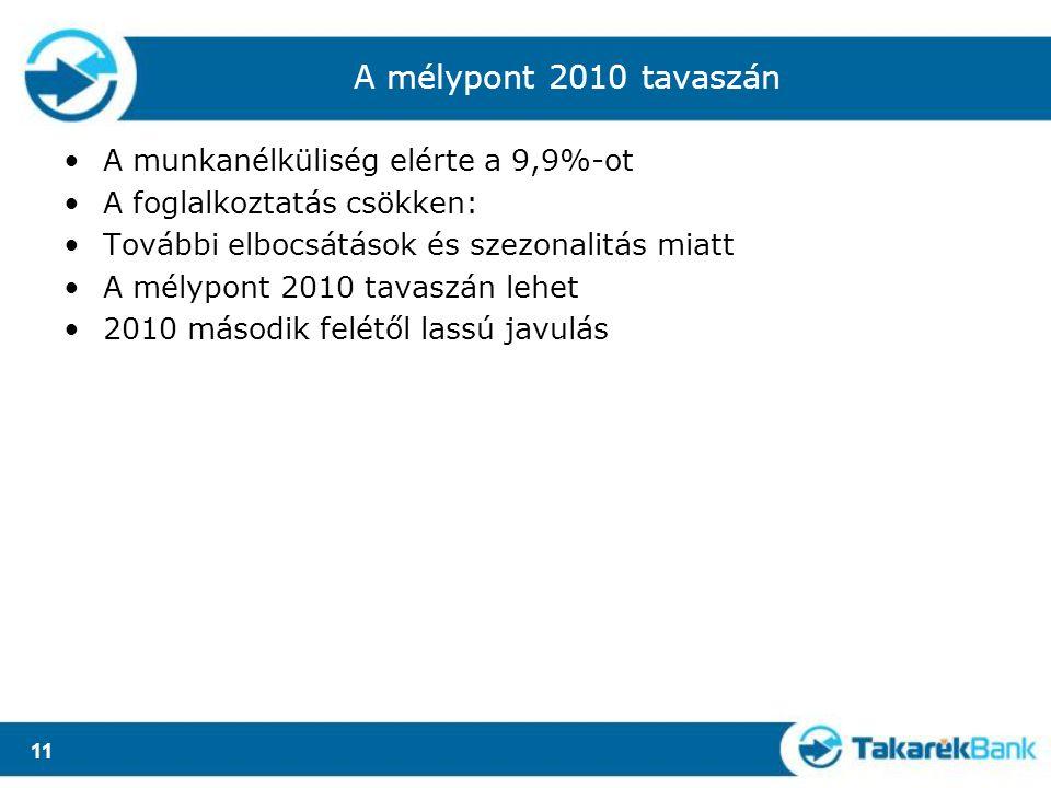 11 A mélypont 2010 tavaszán A munkanélküliség elérte a 9,9%-ot A foglalkoztatás csökken: További elbocsátások és szezonalitás miatt A mélypont 2010 tavaszán lehet 2010 második felétől lassú javulás