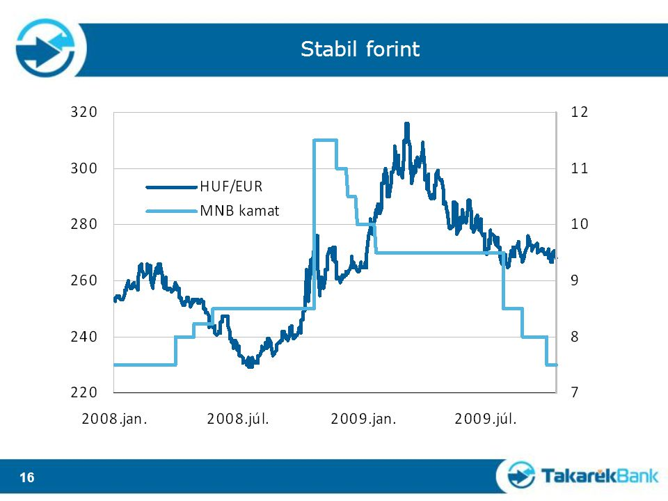 16 Stabil forint