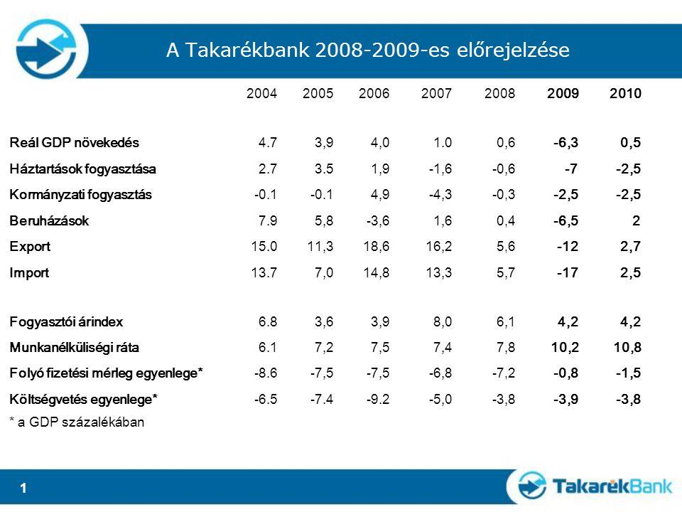 1 A Takarékbank 2008-2009-es előrejelzése 2004200520062007200820092010 Reál GDP növekedés4.73,94,01.