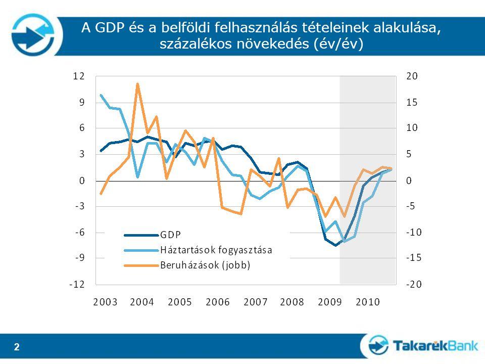 2 A GDP és a belföldi felhasználás tételeinek alakulása, százalékos növekedés (év/év)