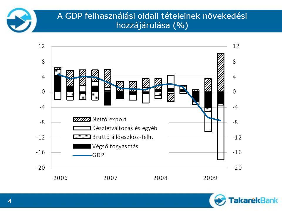 4 A GDP felhasználási oldali tételeinek növekedési hozzájárulása (%)