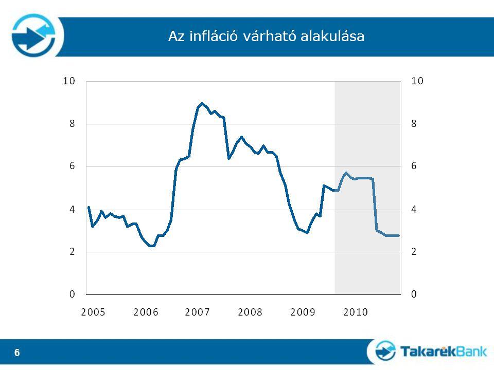 6 Az infláció várható alakulása