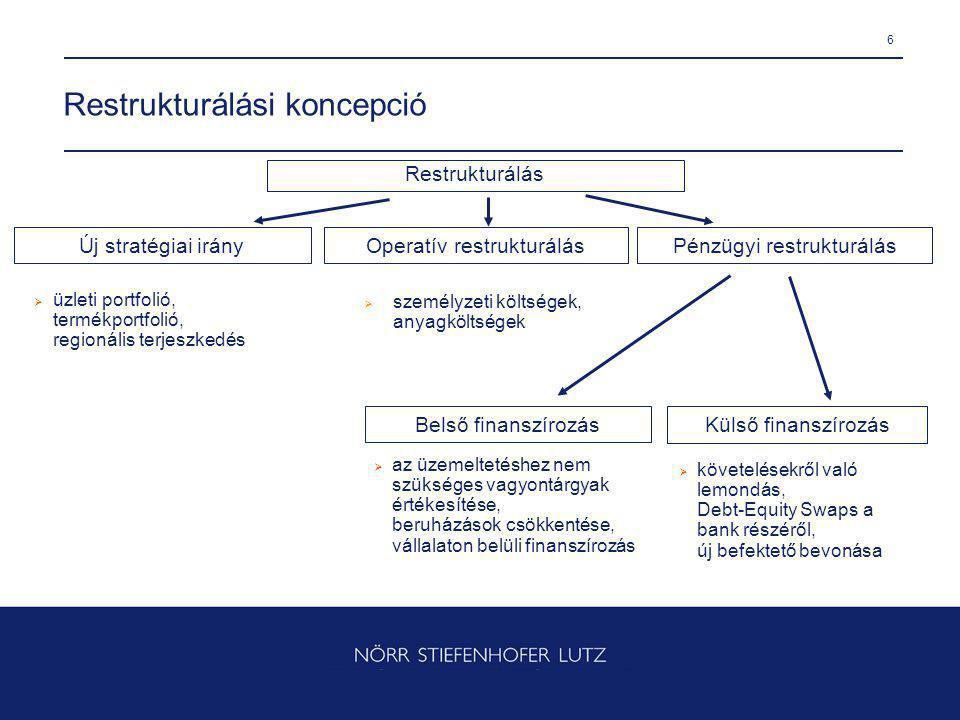 6 Restrukturálási koncepció Restrukturálás Új stratégiai irányOperatív restrukturálás Pénzügyi restrukturálás  üzleti portfolió, termékportfolió, regionális terjeszkedés  személyzeti költségek, anyagköltségek  az üzemeltetéshez nem szükséges vagyontárgyak értékesítése, beruházások csökkentése, vállalaton belüli finanszírozás  követelésekről való lemondás, Debt-Equity Swaps a bank részéről, új befektető bevonása Belső finanszírozás Külső finanszírozás