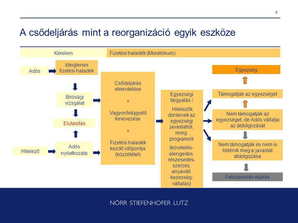9 A csődeljárás mint a reorganizáció egyik eszköze Kérelem Ideiglenes fizetési haladék Fizetési haladék (Moratórium) Egyezség Elutasítás Adós Hitelező