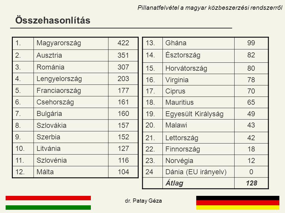 Összehasonlítás Pillanatfelvétel a magyar közbeszerzési rendszerről 1.Magyarország422 2.Ausztria351 3.Románia307 4.Lengyelország203 5.Franciaország177