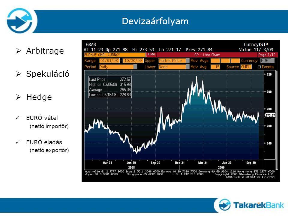 Devizaárfolyam  Arbitrage  Spekuláció  Hedge EURÓ vétel (nettó importőr) EURÓ eladás (nettó exportőr)