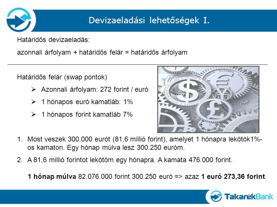 Határidős devizaeladás: azonnali árfolyam + határidős felár = határidős árfolyam Határidős felár (swap pontok)  Azonnali árfolyam: 272 forint / euró  1 hónapos euró kamatláb: 1%  1 hónapos forint kamatláb 7% 1.Most veszek 300.000 eurót (81,6 millió forint), amelyet 1 hónapra lekötök1%- os kamaton.