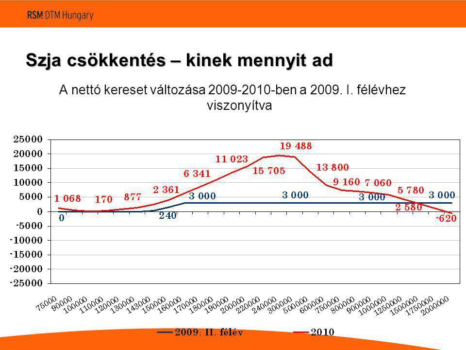 Szja csökkentés – kinek mennyit ad A nettó kereset változása 2009-2010-ben a 2009.