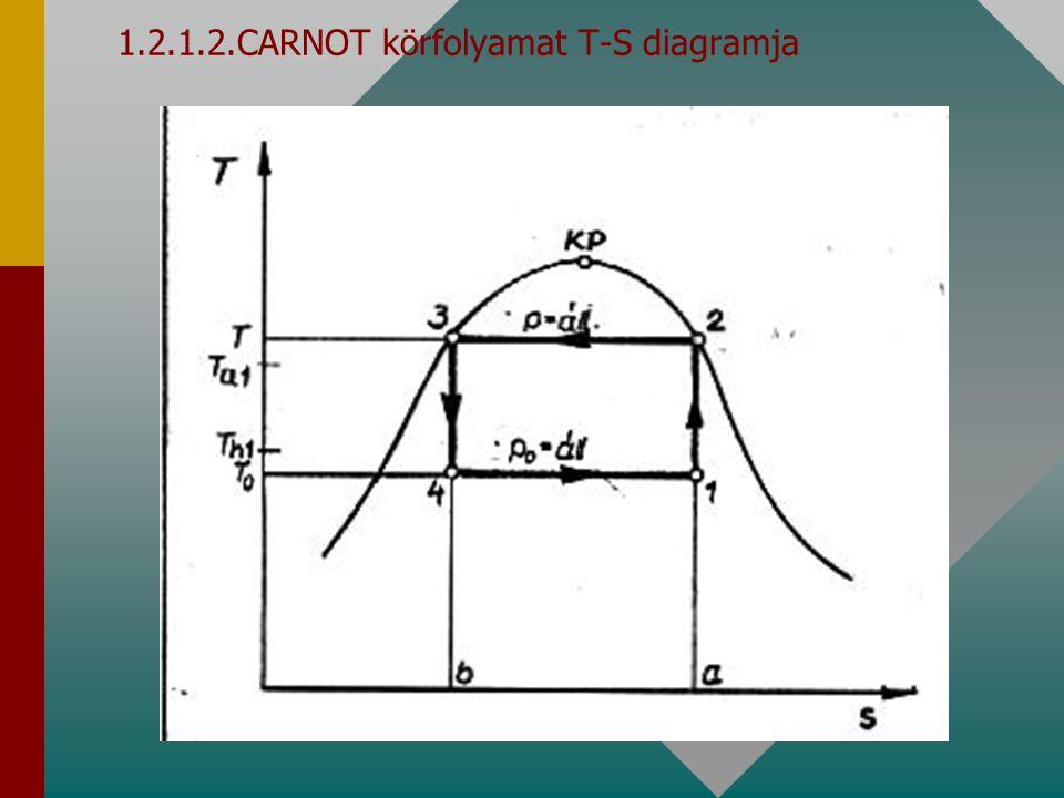1.2.1.2.CARNOT körfolyamat T-S diagramja
