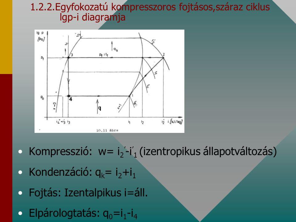 1.2.2.Egyfokozatú kompresszoros fojtásos,száraz ciklus lgp-i diagramja Kompresszió: w= i 2 ' -i ' 1 (izentropikus állapotváltozás) Kondenzáció: q k =