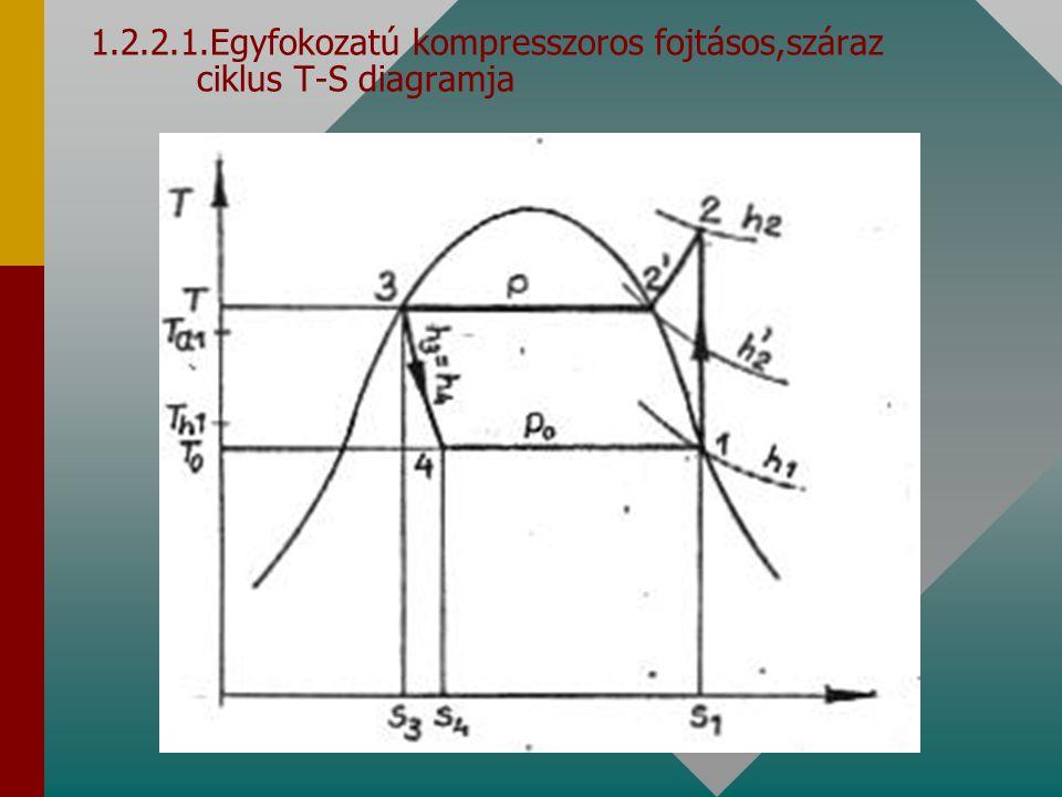 1.2.2.1.Egyfokozatú kompresszoros fojtásos,száraz ciklus T-S diagramja