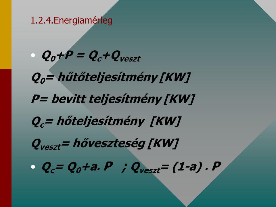 1.2.4.Energiamérleg Q 0 +P = Q c +Q veszt Q 0 = hűtőteljesítmény [KW] P= bevitt teljesítmény [KW] Q c = hőteljesítmény [KW] Q veszt = hőveszteség [KW]