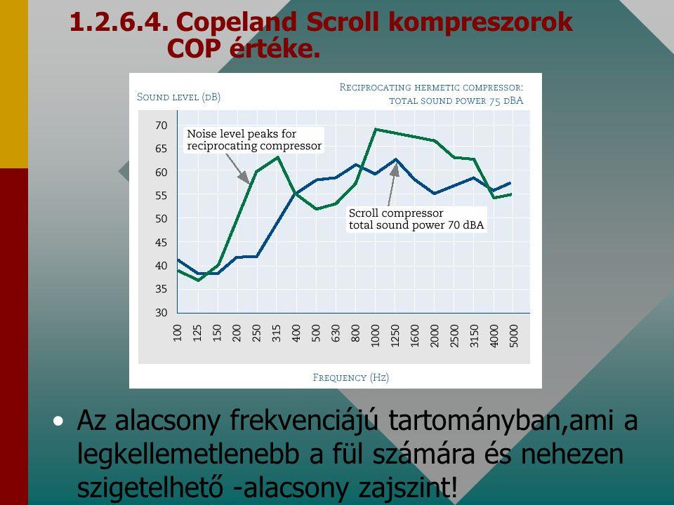 1.2.6.4. Copeland Scroll kompreszorok COP értéke. Az alacsony frekvenciájú tartományban,ami a legkellemetlenebb a fül számára és nehezen szigetelhető