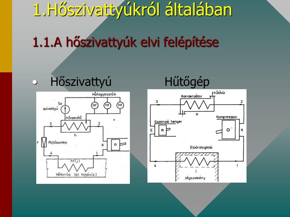 1.Hőszivattyúkról általában 1.1.A hőszivattyúk elvi felépítése Hőszivattyú Hűtőgép