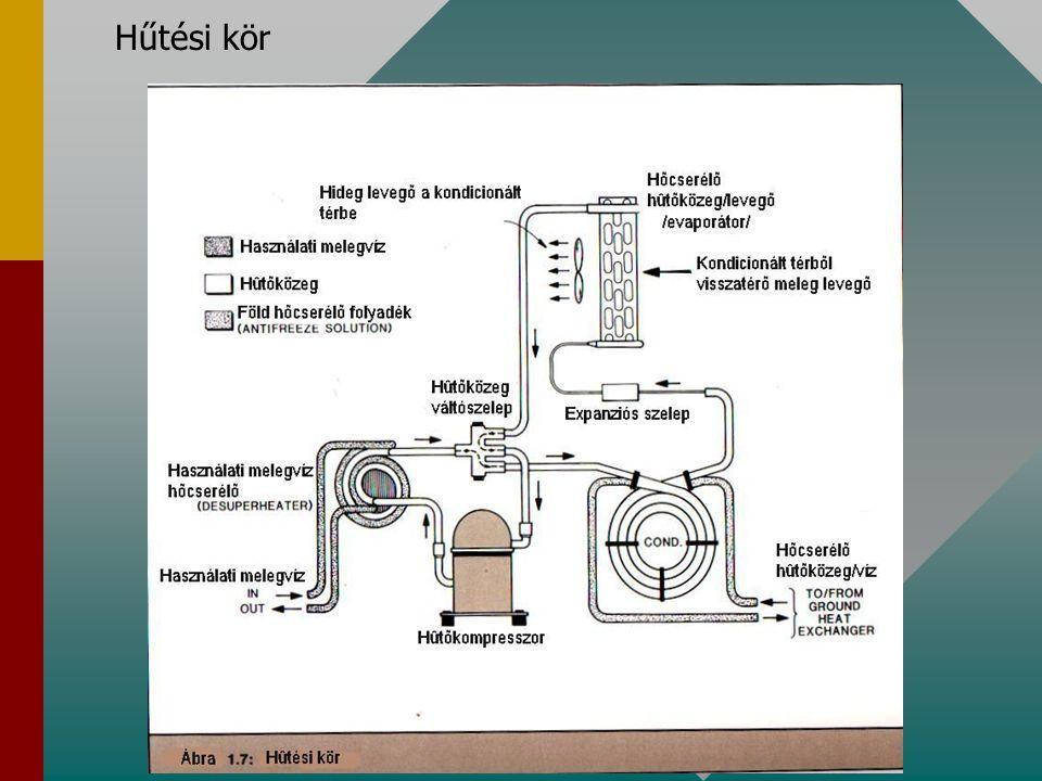1.2Hőszivattyúk működési elve 1.2.1.Gőznemű hűtőközeggel üzemelő kompresszoros hűtőgép /Carnot-ciklus/ Az ammónia: R 717 0,04119 bar nyomáson elpárologtatva -50C-on hűl le.