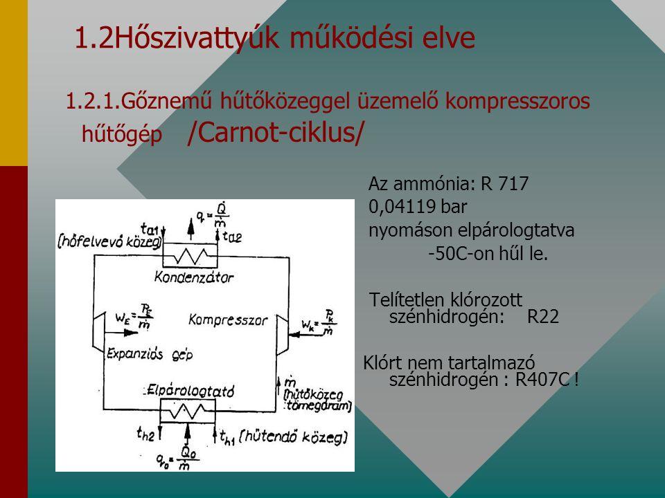 1.2.1.1.CARNOT körfolyamat lgP-i diagramja q k =i 2 -i 3 A leadott hőmennyiség  =q 0 /w= T 0 /T-T 0 A hütö körfolyamat fajlagos hűtőteljesítménye  c = q c /w Fajlagos fűtőteljesítmény q o =i 1 -i 4 (KJ/kg) Az egységnyi tömegű/1kg/ közvetítőközeggel létesíthető hűtőteljesítmény w k =i 2 -i 1 (KJ/kg) Adiabatikus kompresszióhoz szükséges technikai munka w e = i 3 -i 4 (KJ/kg) Adiabatikus expanzióból visszanyert technikai munka w= w k -w e A hűtőfolyamat fenntartásához szükséges munka
