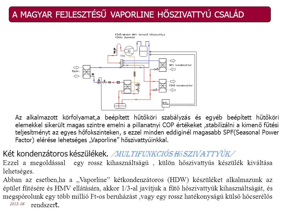 2013. 06 A MAGYAR FEJLESZTÉSŰ VAPORLINE HŐSZIVATTYÚ CSALÁD Az alkalmazott körfolyamat,a beépített hűtőköri szabályzás és egyéb beépített hűtőköri elem