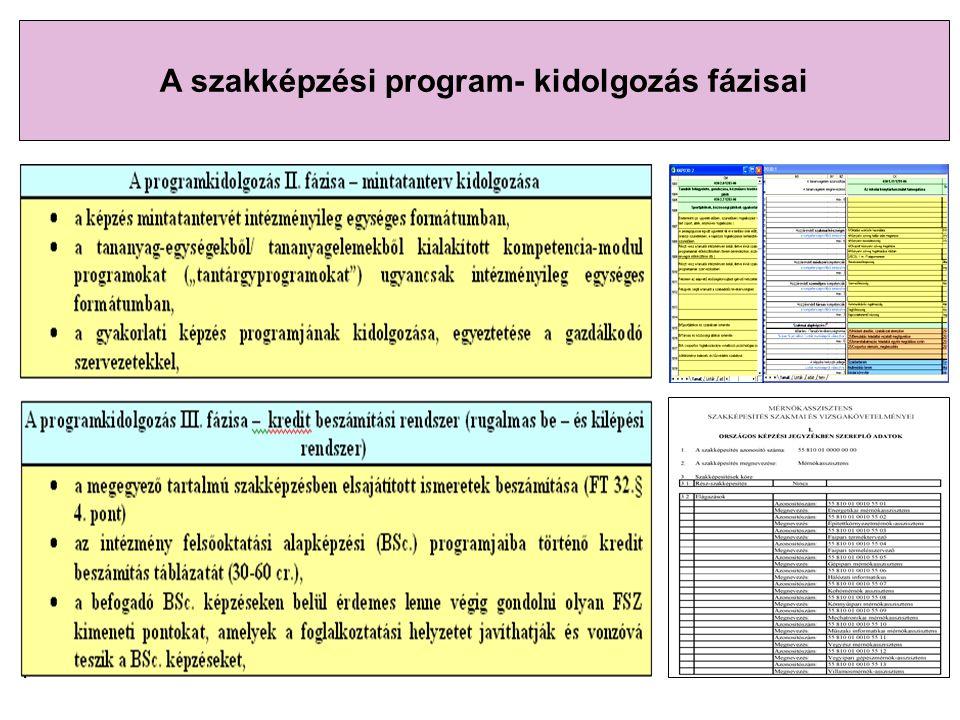 A szakképzési program- kidolgozás fázisai