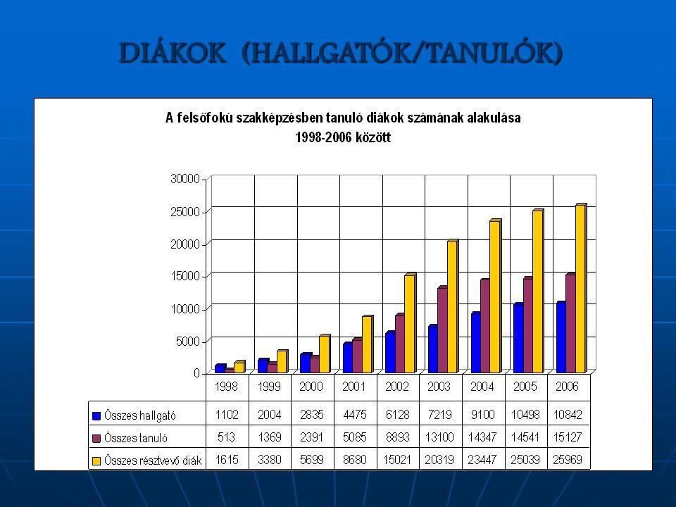 DIÁKOK (HALLGATÓK/TANULÓK)