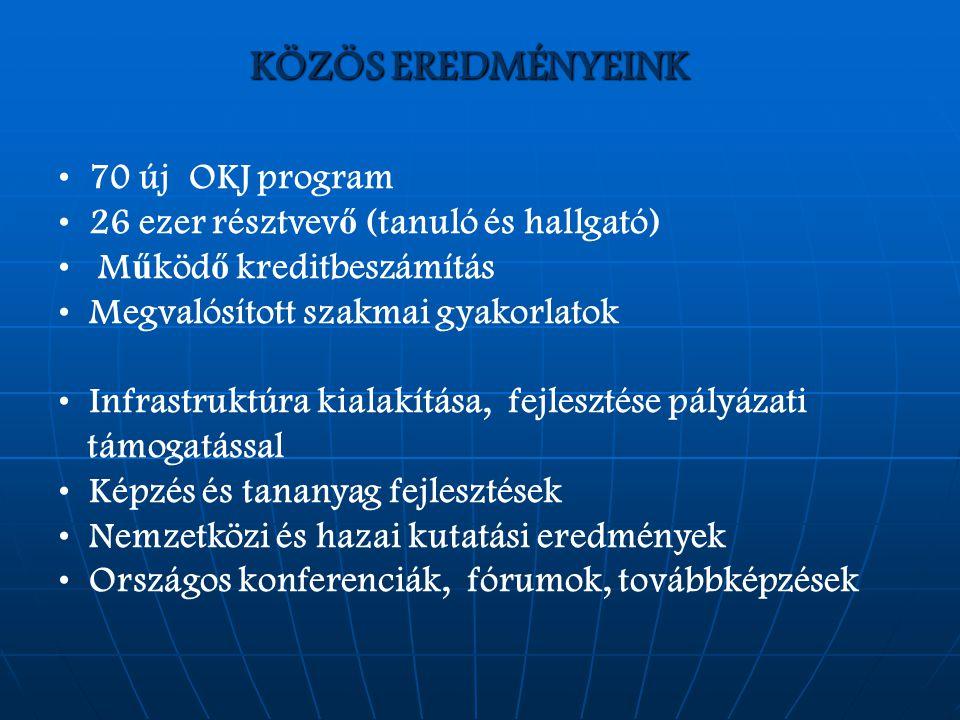 KÖZÖS EREDMÉNYEINK 70 új OKJ program 26 ezer résztvev ő (tanuló és hallgató) M ű köd ő kreditbeszámítás Megvalósított szakmai gyakorlatok Infrastruktúra kialakítása, fejlesztése pályázati támogatással Képzés és tananyag fejlesztések Nemzetközi és hazai kutatási eredmények Országos konferenciák, fórumok, továbbképzések