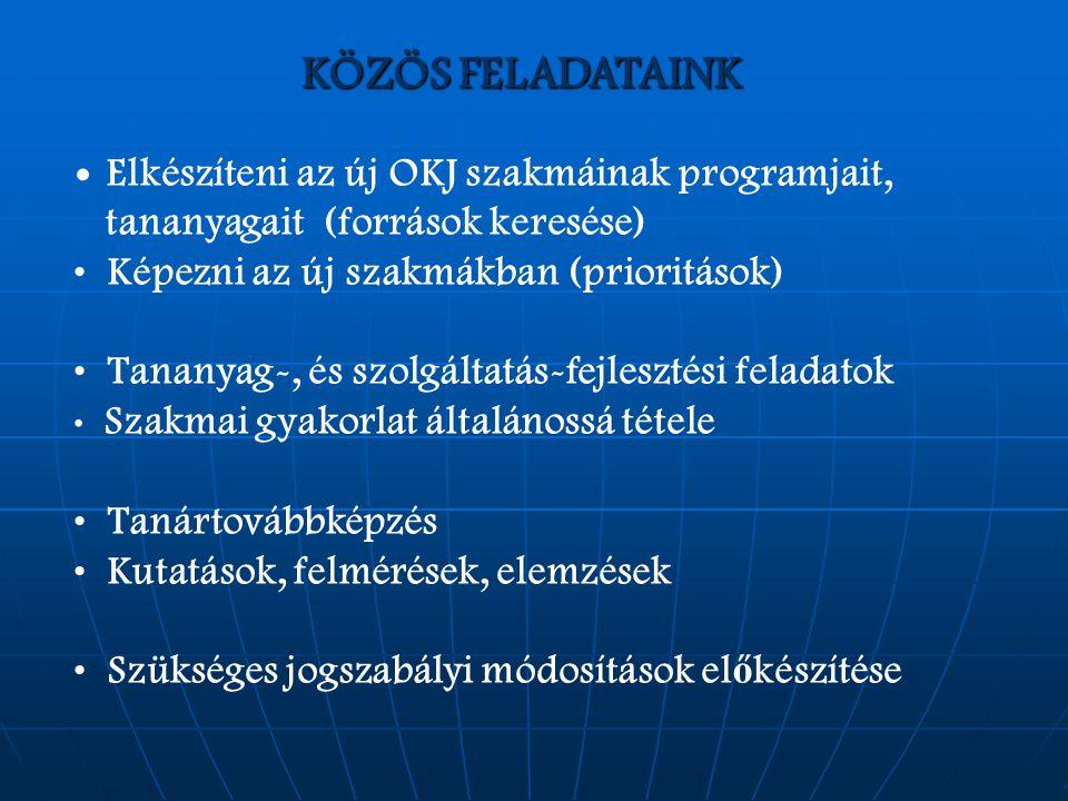 KÖZÖS FELADATAINK Elkészíteni az új OKJ szakmáinak programjait, tananyagait (források keresése) Képezni az új szakmákban (prioritások) Tananyag-, és szolgáltatás-fejlesztési feladatok Szakmai gyakorlat általánossá tétele Tanártovábbképzés Kutatások, felmérések, elemzések Szükséges jogszabályi módosítások el ő készítése