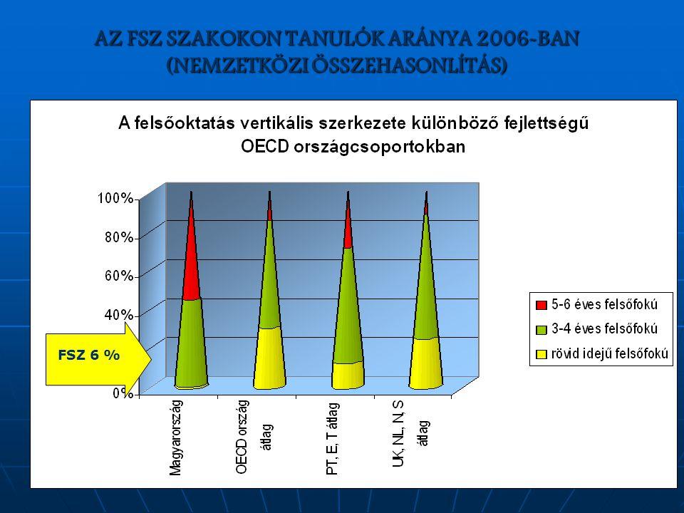 AZ FSZ SZAKOKON TANULÓK ARÁNYA 2006-BAN (NEMZETKÖZI ÖSSZEHASONLÍTÁS) FSZ 6 %