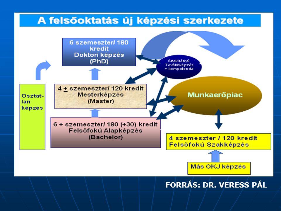 FORRÁS: DR. VERESS PÁL