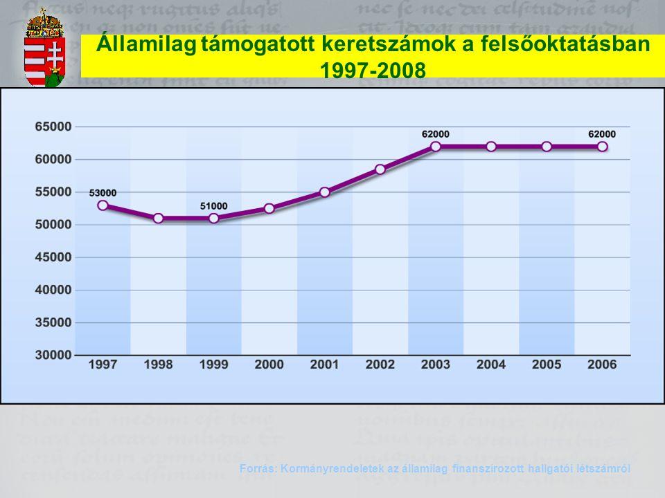 Államilag támogatott keretszámok a felsőoktatásban 1997-2008 Forrás: Kormányrendeletek az államilag finanszírozott hallgatói létszámról 2007 2008 5600