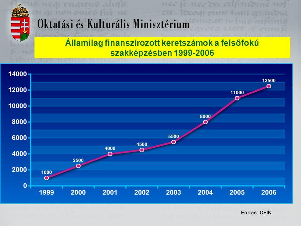 Államilag finanszírozott keretszámok a felsőfokú szakképzésben 1999-2006 Forrás: OFIK 2007 2008