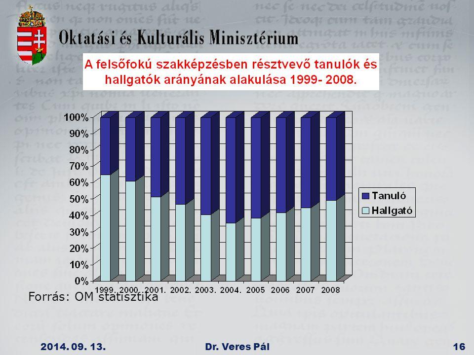 2014. 09. 13.Dr. Veres Pál16 Forrás: OM statisztika