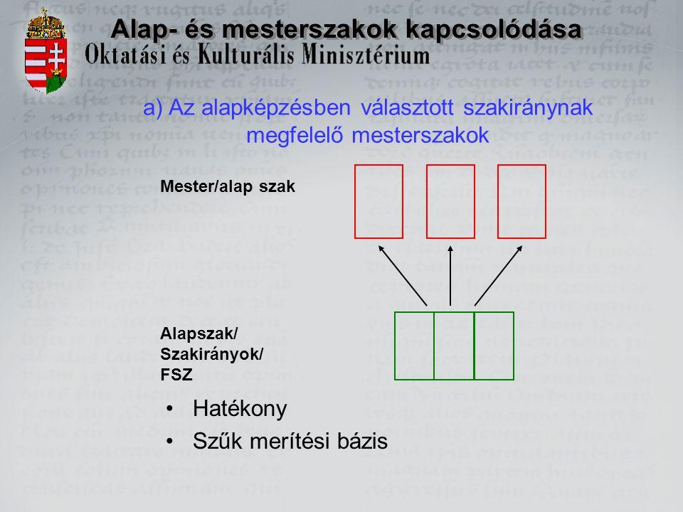 Alap- és mesterszakok kapcsolódása a) Az alapképzésben választott szakiránynak megfelelő mesterszakok Alapszak/ Szakirányok/ FSZ Mester/alap szak Haté