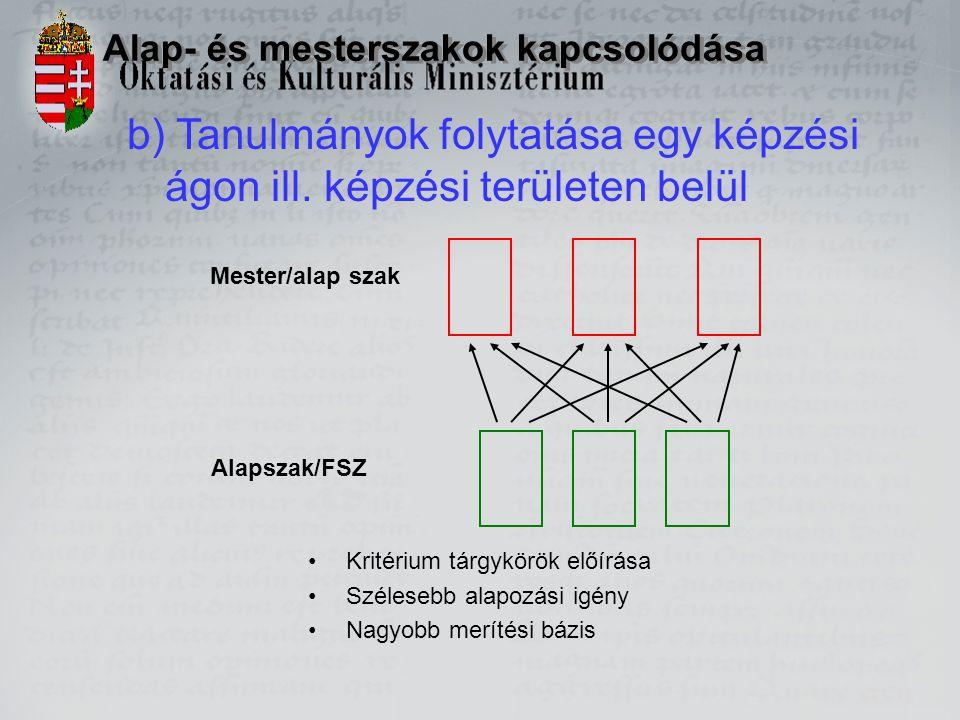 Alap- és mesterszakok kapcsolódása b) Tanulmányok folytatása egy képzési ágon ill. képzési területen belül Alapszak/FSZ Mester/alap szak Kritérium tár