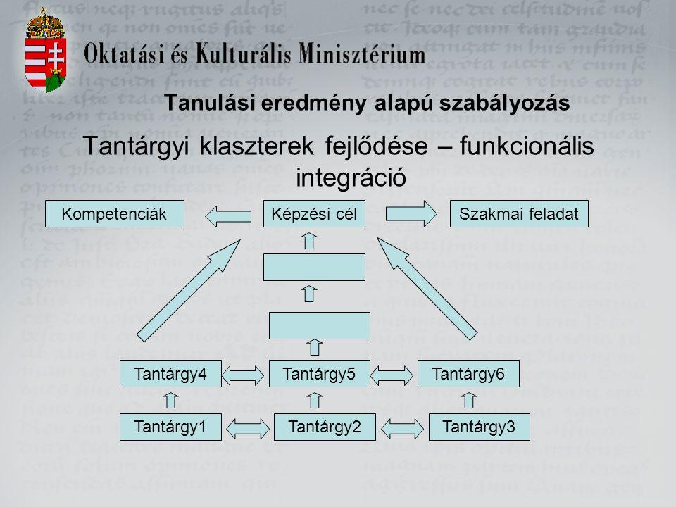 Tanulási eredmény alapú szabályozás Tantárgyi klaszterek fejlődése – funkcionális integráció Képzési cél Tantárgy5 Tantárgy2Tantárgy3Tantárgy1 Tantárg