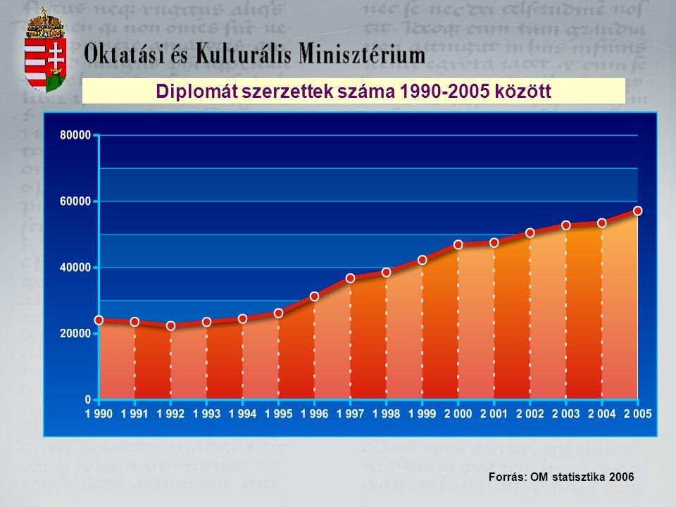 Diplomát szerzettek száma 1990-2005 között Forrás: OM statisztika 2006