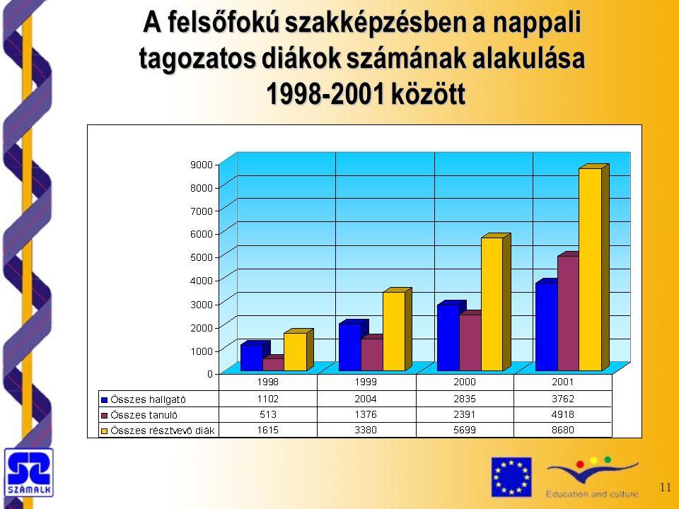 11 A felsőfokú szakképzésben a nappali tagozatos diákok számának alakulása 1998-2001 között