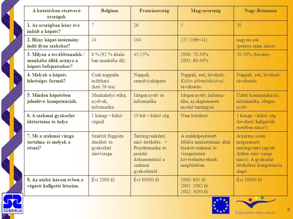 8 A kutatásban résztvevő országok BelgiumFranciaországMagyarországNagy-Britannia 1.
