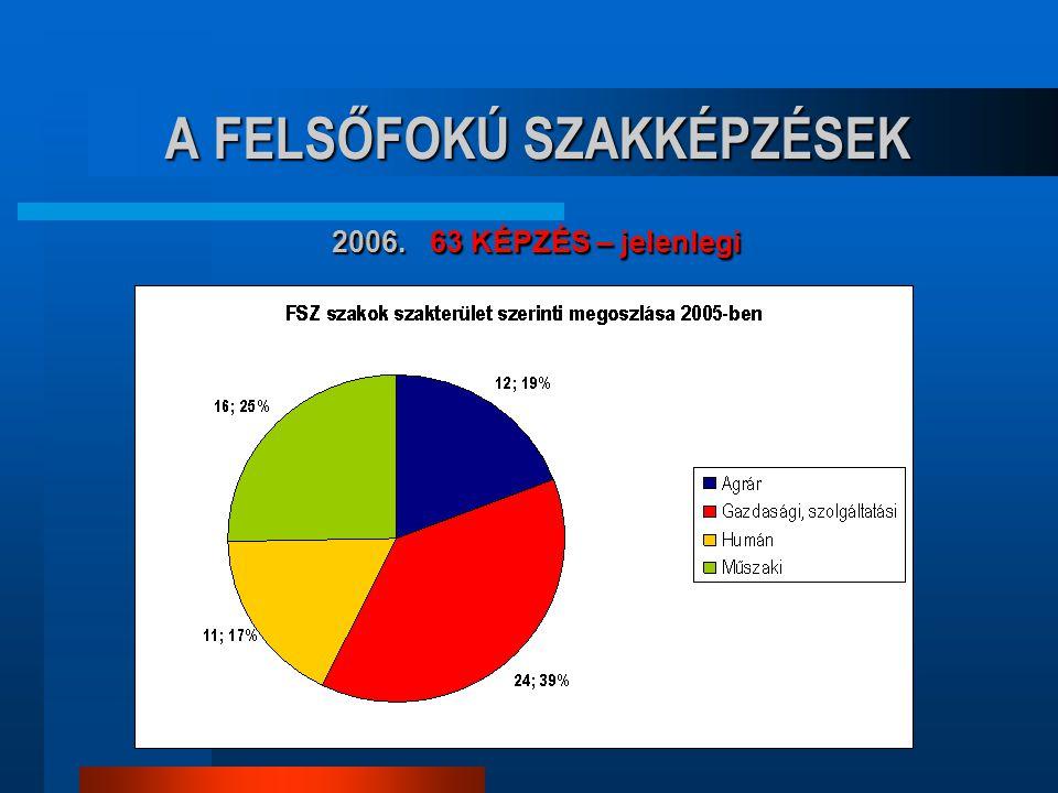 A FELSŐFOKÚ SZAKKÉPZÉSEK 2006. 63 KÉPZÉS – jelenlegi