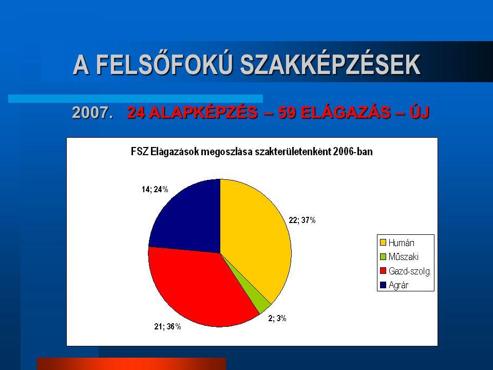 A FELSŐFOKÚ SZAKKÉPZÉSEK 2007. 24 ALAPKÉPZÉS – 59 ELÁGAZÁS – ÚJ