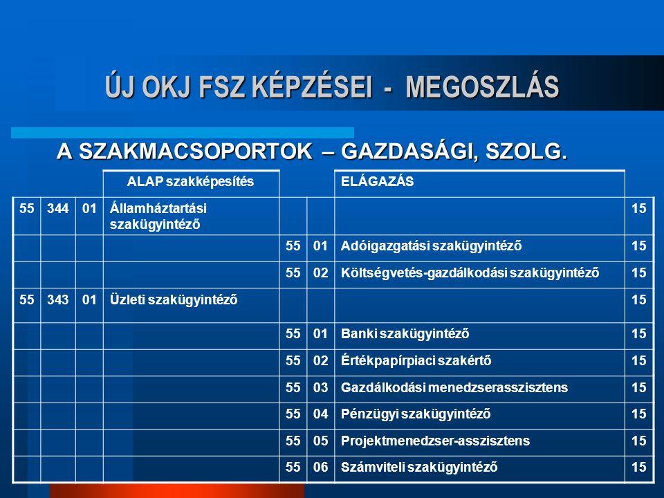 ÚJ OKJ FSZ KÉPZÉSEI - MEGOSZLÁS A SZAKMACSOPORTOK – GAZDASÁGI, SZOLG.