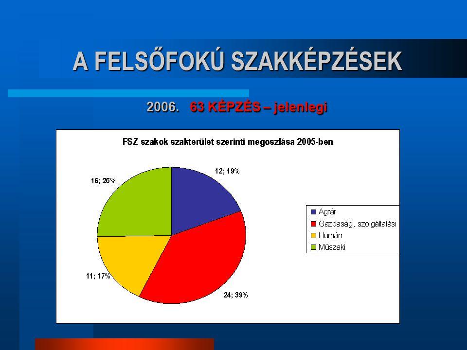 A FELSŐFOKÚ SZAKKÉPZÉSEK 2007.24 ALAPKÉPZÉS – 55 ELÁGAZÁS – ÚJ 2007.