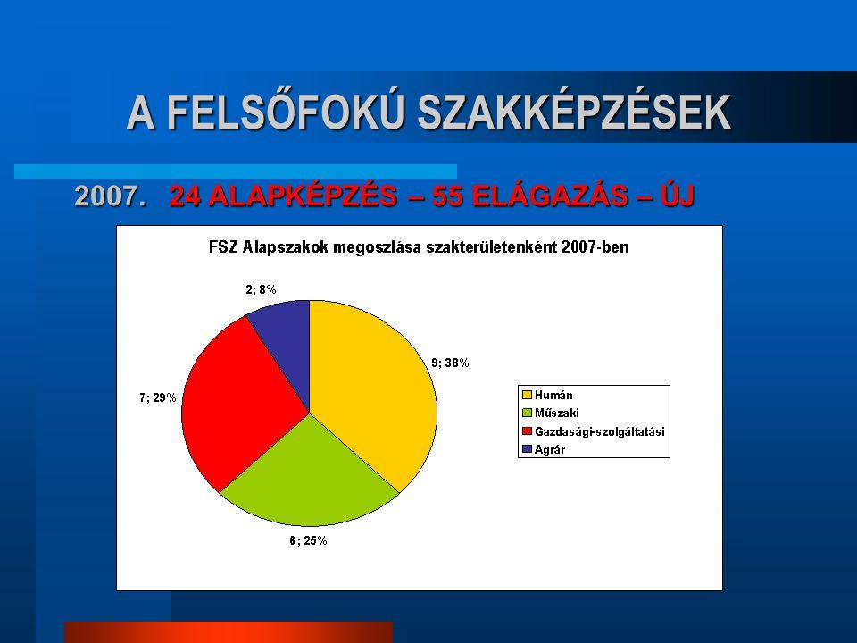 A LEGFONTOSABB KÉRDÉSEK  HOGYAN ALKOSSUNK SZAKMAI PROGRAMOT .