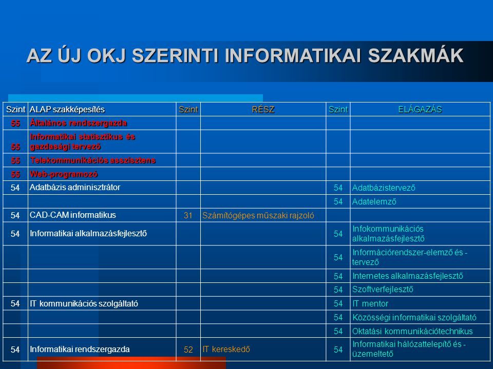  A TANÁROK KÉPZÉSE (módszertani, tananyag fejlesztési)  MENEDZSMENT, TANÁROK FELKÉSZÍTÉSE (tanítás- tanulási folyamat tervezése, képzésfejlesztés, oktatásszervezési stratégiák)  A TANULÓK KÉPZÉSE (tanulás-technikai)  FELKÉSZÍTÉS AZ E-TANANYAGOK HASZNÁLATÁRA (TANÁROK ÉS TANULÓK) MIRE KELL FELKÉSZÍTENI AZ KÉPZÉSI FOLYAMAT SZEREPLŐIT .