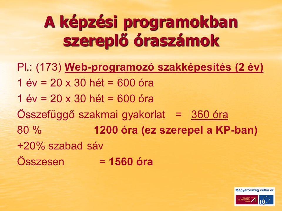10 A képzési programokban szereplő óraszámok Pl.: (173) Web-programozó szakképesítés (2 év) 1 év = 20 x 30 hét = 600 óra Összefüggő szakmai gyakorlat = 360 óra 80 % 1200 óra (ez szerepel a KP-ban) +20% szabad sáv Összesen = 1560 óra