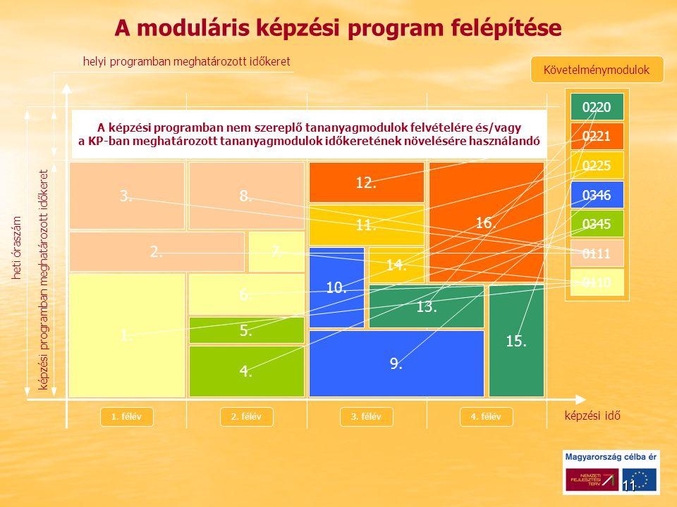 11 Követelménymodulok 0220 A moduláris képzési program felépítése 0221 0225 0346 0345 0111 0110 1.