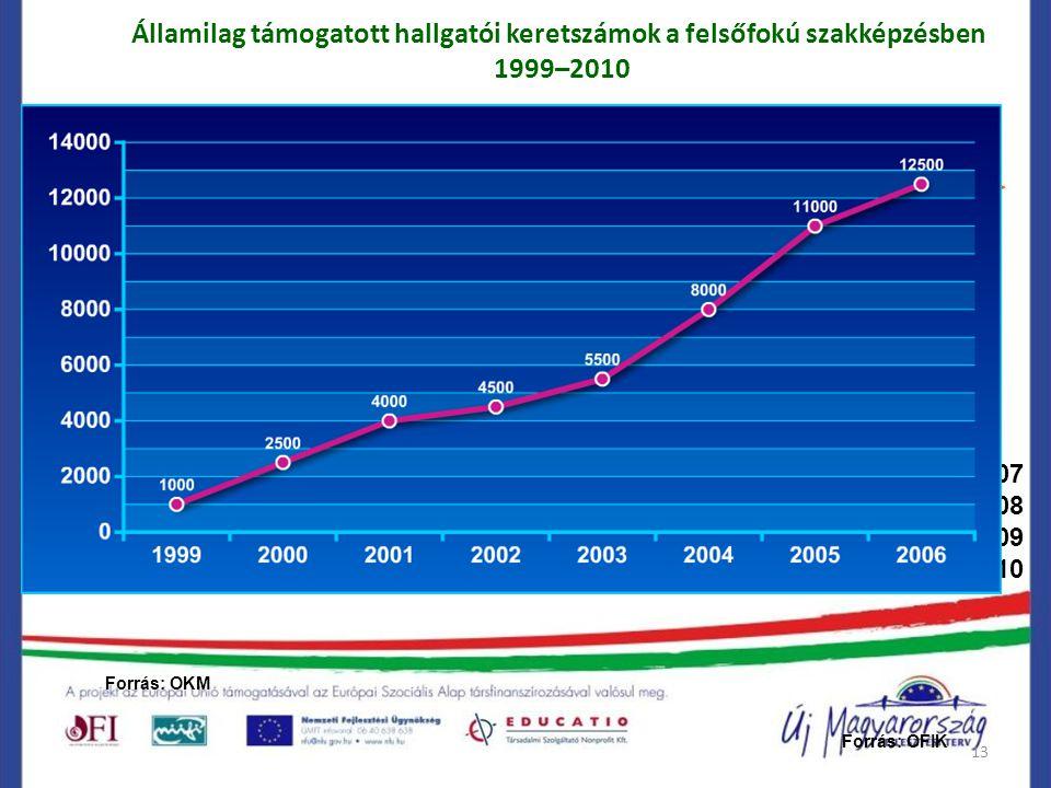 13 Államilag támogatott hallgatói keretszámok a felsőfokú szakképzésben 1999–2010 Forrás: OFIK 2007 2008 2009 2010 Forrás: OKM