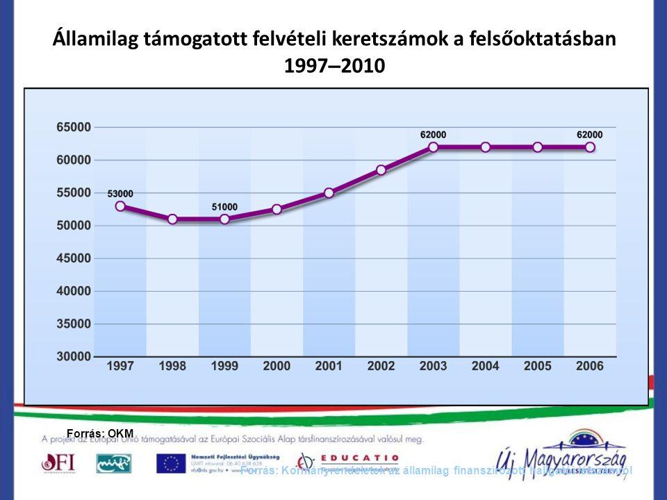 7 Államilag támogatott felvételi keretszámok a felsőoktatásban 1997 – 2010 Forrás: Kormányrendeletek az államilag finanszírozott hallgatói létszámról 2007 2008 56000 2007 2008 2009 2010 Forrás: OKM