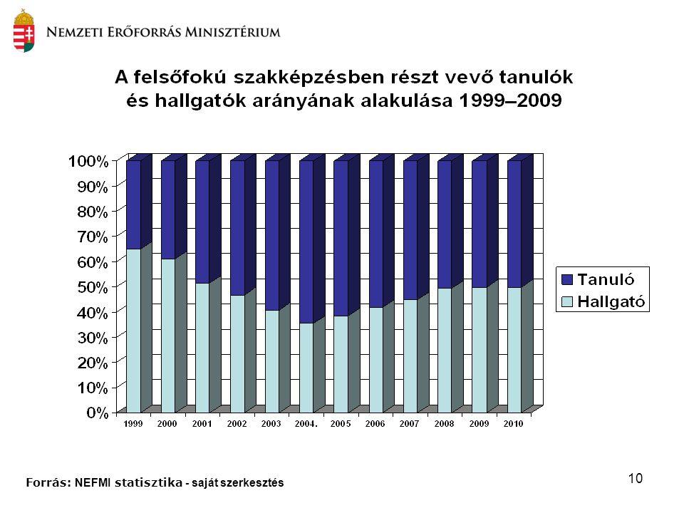 10 Forrás: NEFMI statisztika - saját szerkesztés