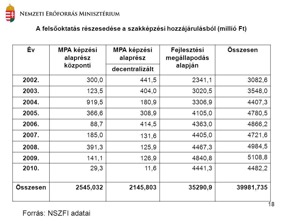 18 Forrás: NSZFI adatai A felsőoktatás részesedése a szakképzési hozzájárulásból (millió Ft) ÉvMPA képzési alaprész központi MPA képzési alaprész Fejl