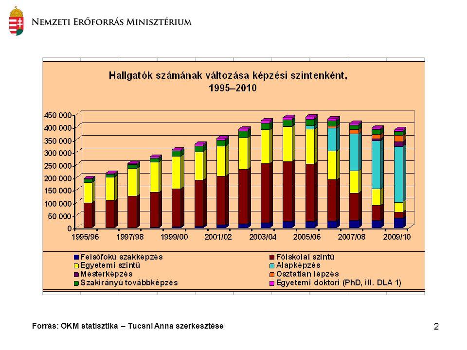 2 Forrás: OKM statisztika – Tucsni Anna szerkesztése
