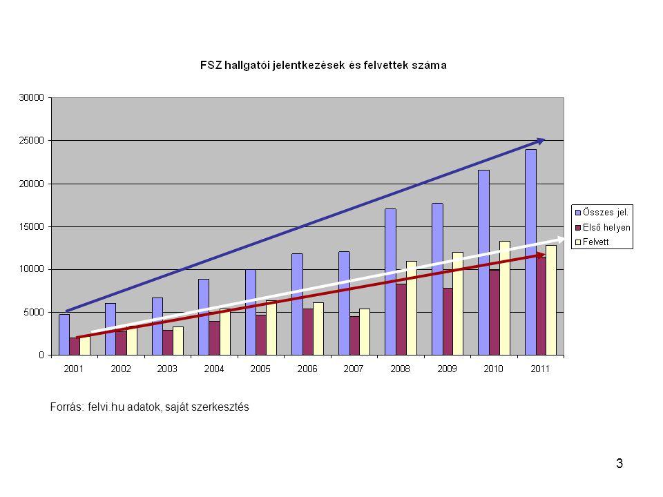 3 Forrás: felvi.hu adatok, saját szerkesztés